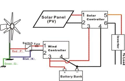 Opentip.com: ALEKO WG400W12V-AP WG400 400W 12V Wind Power Generator + Controller